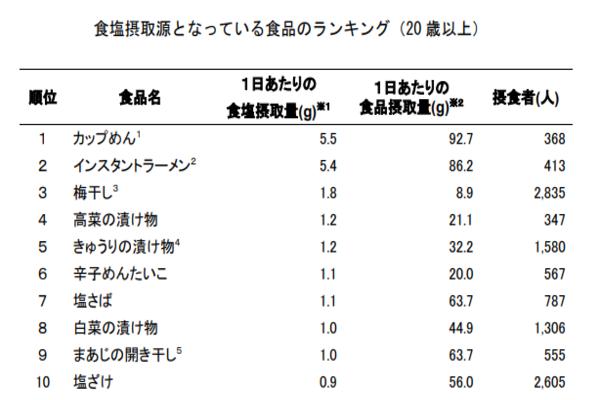日本人食塩摂取源