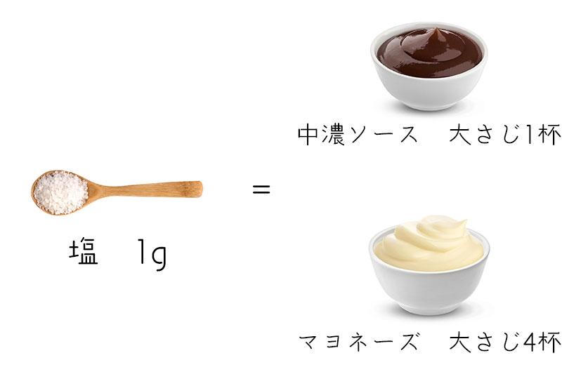 中濃ソース,マヨネーズ